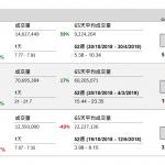 中國建築(3311 HK)盈利增