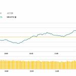 午市評論(4月16日)  | 港股低開高走,騰訊升1.1%