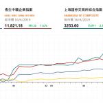 收市評論(4月16日)|  港股午後升幅擴大,内銀教育股普遍造好