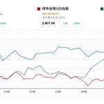 市場快訊 (4月17日) |  美股高收 中國今早將公佈首季GDP 市場料按年增6.3%