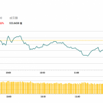 午市評論(4月17日)  | 港股高開後震蕩下挫,汽車股全面造好
