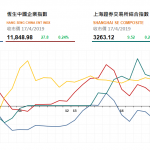 收市評論(4月17日)|  港股全日窄幅震蕩,汽車股集體飆升,比亞迪(1211 HK)高漲13.7%