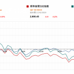 市場快訊 (4月18日) |  美聯儲官員提重啓買債 美股低收