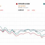 市場快訊 (4月18日)    美聯儲官員提重啓買債 美股低收