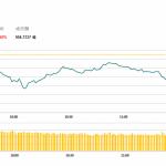 午市評論(4月18日)  | 大市走勢波動,家電股普遍逆市造好