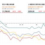 收市評論(4月18日)|  兩地股市下跌,鐵塔 (788 HK) 升近半成