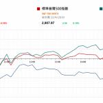市場快訊 (4月23日) |  昨天美股反覆A股跌 市場注視美逾百企季績