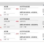 國壽 (2628 HK) /東證 (3958 HK)季績佳