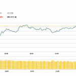 午市評論(4月23日)  | 港股今早低開後回穩,中國鐵塔(788 HK)續升3.6%