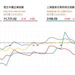 收市評論(4月23日)|  港股全日微跌,萬洲 (288 HK) 創新高