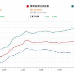 市場快訊 (4月24日) |  美股升近記錄高位