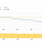 午市評論(4月24日)  | 港股半日持續下挫,吉利(175 HK)遭高管減持跌逾5%