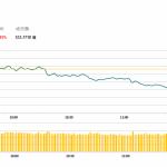 午市評論(4月24日)    港股半日持續下挫,吉利(175 HK)遭高管減持跌逾5%
