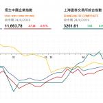 收市評論(4月25日)|  港股午後跌幅收窄,藍籌內房股逆市回升
