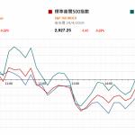 市場快訊 (4月25日) |  美股反覆 美企首季盈利倒退但仍高於預期