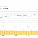 午市評論(4月25日)    港股早市先跌後回穩,新地(16 HK) 逆市升逾2%