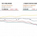 收市評論(4月25日)|  港股午後持續下跌,創科(669 HK)逆市升近2%創新高