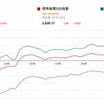 市場快訊 (4月26日)    道指跌納指近新高 注視今晚美首季經濟增長