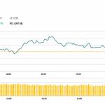 午市評論(4月26日)  | 兩地股市漲跌不一,内房股普遍造好