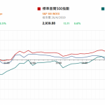 市場快訊 (4月29日) |  本週美議息並公佈非農就業數據 注視美重磅科技股業績