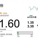BYD (1211 HK)新能源車增