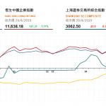 收市評論(4月29日)|  港股今日升287點,博彩鐵路股造好