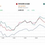 市場快訊 (4月30日) |  標普和納指新高 注視中國PMI和美議息