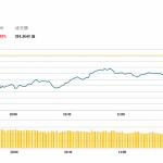 午市評論(4月30日)  | 經濟數據遜預期,港股跌0.5%