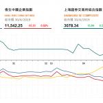 收市評論(4月30日)|  大市成交淡靜,渣打(2888 HK)季績後逆市升6%