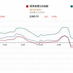 市場快訊 (5月2日) |  中美下週可能達貿易協議 美股回落美聯儲維持利率不變