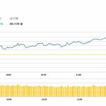 午市評論(5月2日)  | 港股早市低開高走,友邦(1299 HK) 升逾3%,汽車股受壓