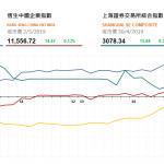 收市評論(5月2日)|  港股午後漲幅擴大,乳業股博彩股造好