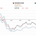 市場快訊 (5月3日)    美股回落 注視今天公佈四月美非農就業數據