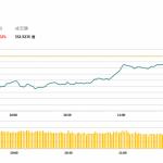 午市評論(5月2日)  | 港股低開後靠穩,匯控(5 HK)季績勝預期