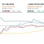 收市評論(5月3日)|  港股先跌後升,恒指重上三萬點