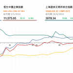 收市評論(5月3日)   港股先跌後升,恒指重上三萬點