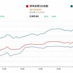 市場快訊 (5月6日) |  美威脅向中國出口貨徵重稅 美場外期指跌