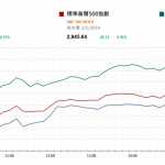 市場快訊 (5月6日)    美威脅向中國出口貨徵重稅 美場外期指跌