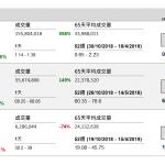 匯控 (5 HK) 季績勝預期