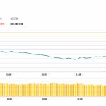 午市評論(5月6日)    中美貿易突然惡化,兩地股市均跌