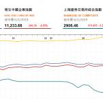 收市評論(5月6日)   港股午後跌幅收窄,中資金融及航空股受壓
