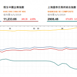 收市評論(5月6日)|  港股午後跌幅收窄,中資金融及航空股受壓