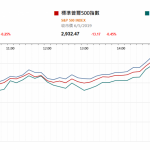 市場快訊 (5月7日) |  美股收復大部份跌幅 主要港股ADR較港收市高