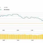 午市評論(5月7日)  | 港股升0.2%,創科實業(669 HK)回升2.6%