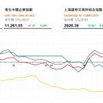 收市評論(5月7日)|  港股收市升153點,亞洲水泥(743 HK)升逾14%
