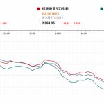 市場快訊 (5月8日)    中美貿易談判前景未明朗 美指跌逾1%