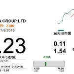 綠藥(2186 HK)增長潛力大