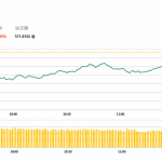 午市評論(5月8日)  | 港股半日跌206點,騰訊(700 HK)逆市升2.6%