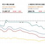 收市評論(5月8日)|  港股午後跌幅擴大,康師傅 (322 HK) 逆市續升2.6%