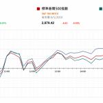 市場快訊 (5月9日) |  美股反覆 市場注視中美貿談進展